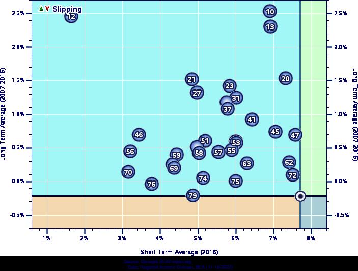 Lsgl Analysis Of Georgia Farm Employment Growth 2007 2016
