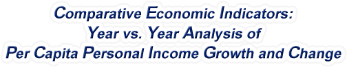 Georgia - Year vs. Year Analysis of Per Capita Personal Income Growth and Change, 1969-2015